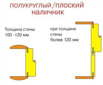 комплектация дверного блока-погонаж