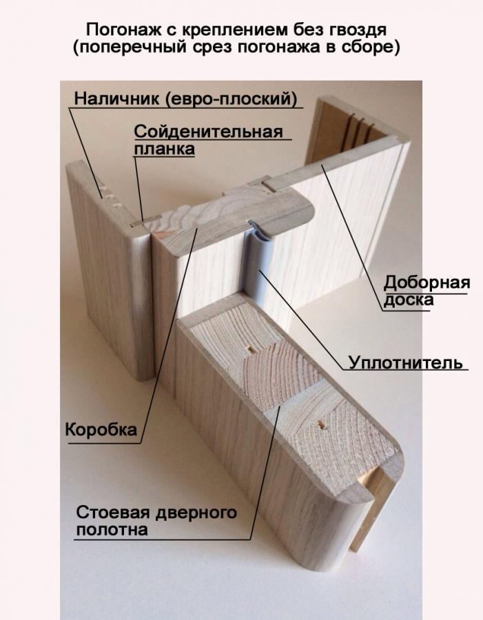 Двери фабрики корфад