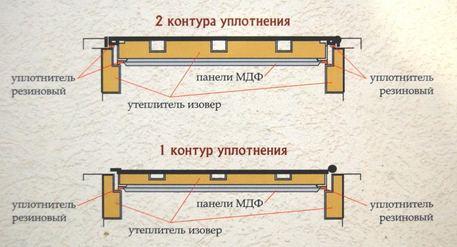 Конструкция входных дверей металических