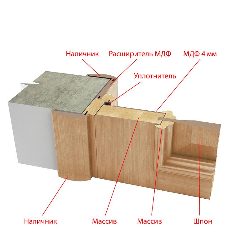 Комплектующие дверного блока