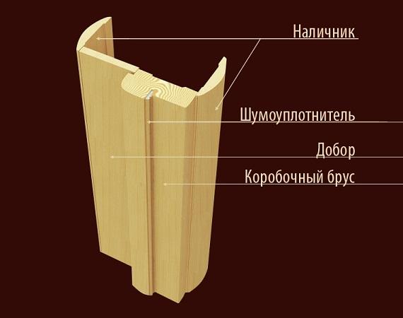 Двери белоруссии в разрезе